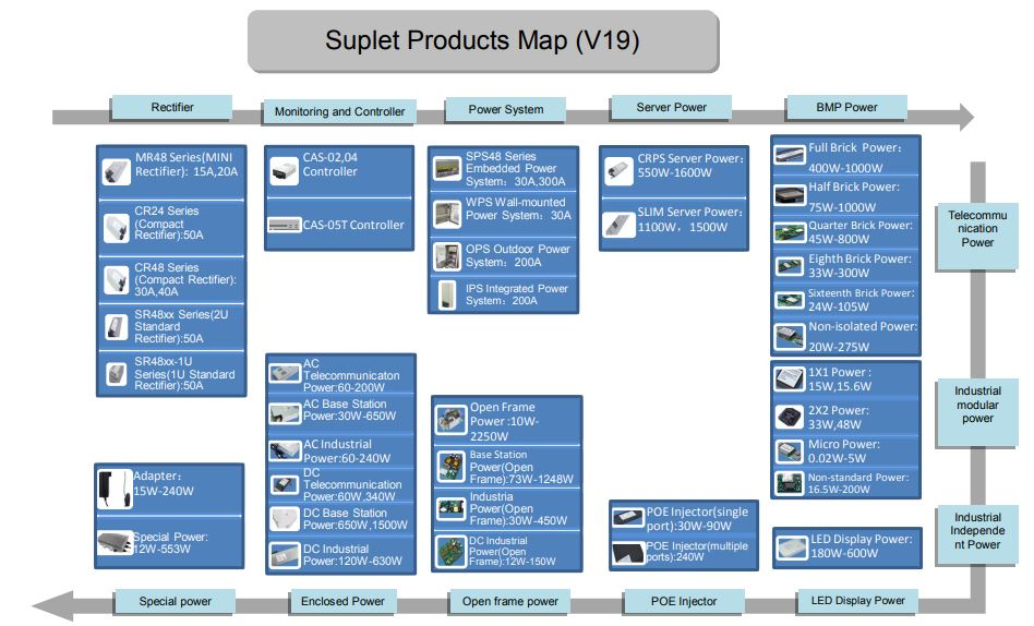 Suplet products map(V19).JPG